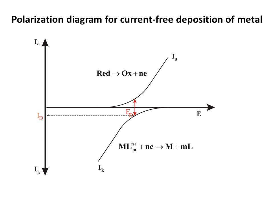 Polarization diagram for current-free deposition of metal