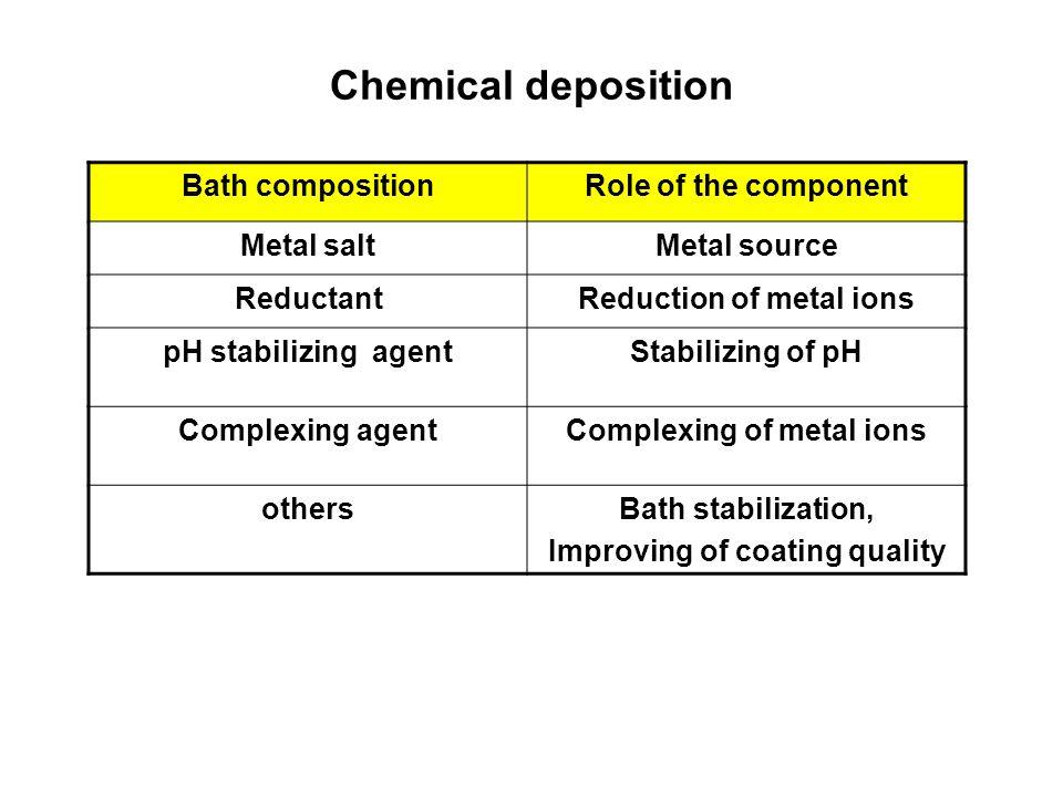 Chemical deposition Bath composition Role of the component Metal salt