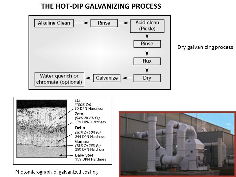 THE HOT-DIP GALVANIZING PROCESS