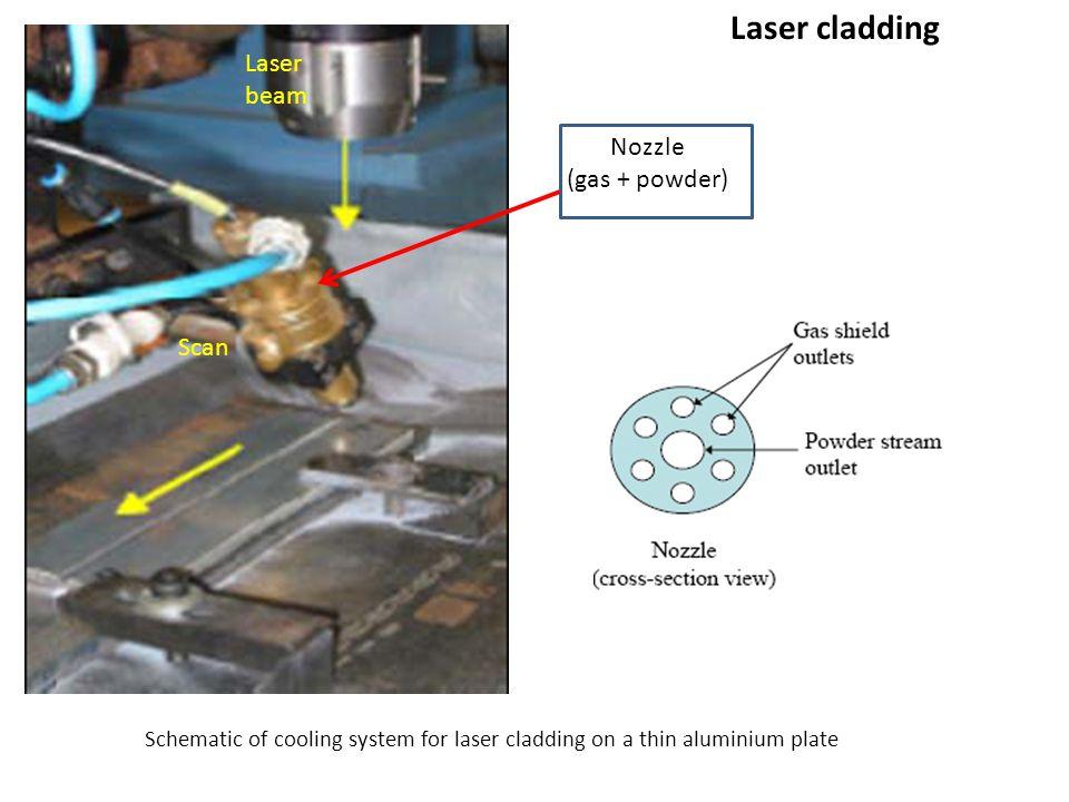 Laser cladding Laser beam Nozzle (gas + powder) Scan
