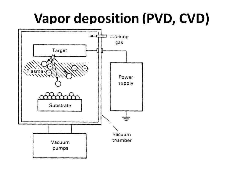 Vapor deposition (PVD, CVD)