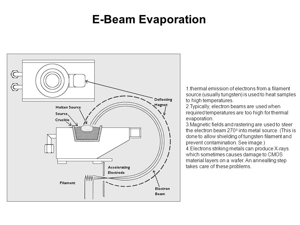 E-Beam Evaporation thermal emission of electrons from a filament source (usually tungsten) is used to heat samples to high temperatures.