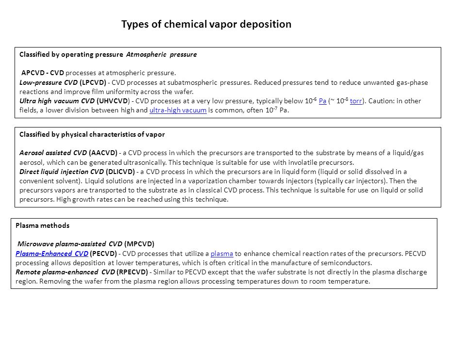 Types of chemical vapor deposition