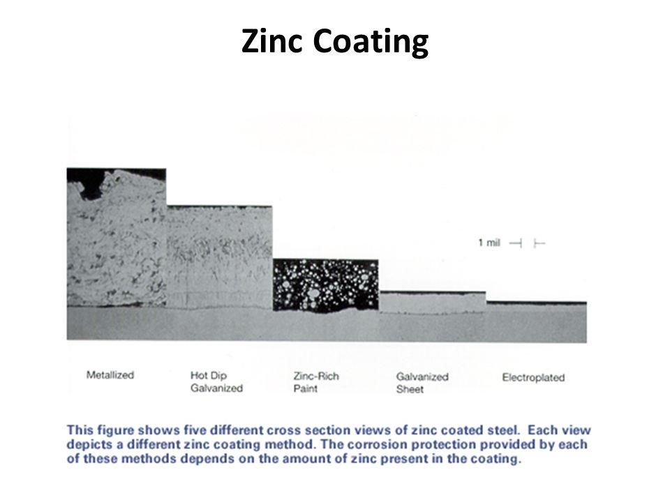 Zinc Coating