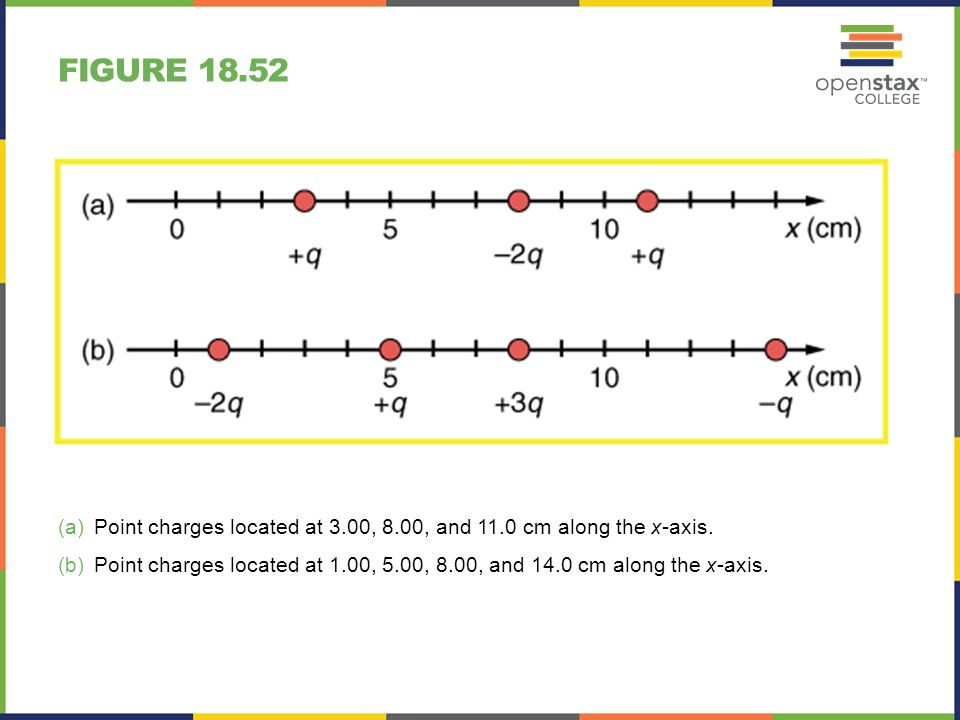 Figure 18.52 Point charges located at 3.00, 8.00, and 11.0 cm along the x-axis.
