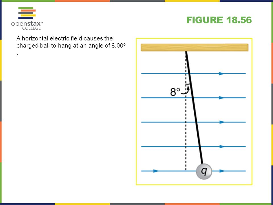 Figure 18.56 A horizontal electric field causes the charged ball to hang at an angle of 8.00º .
