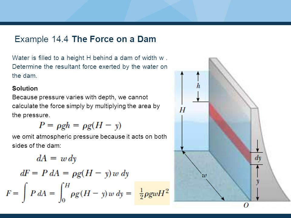 Example 14.4 The Force on a Dam