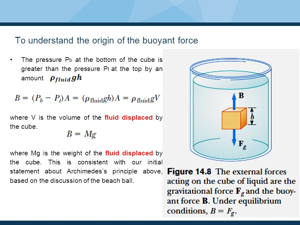 To understand the origin of the buoyant force