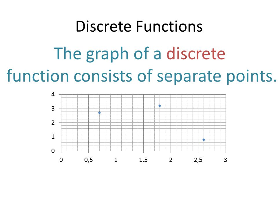 function consists of separate points.