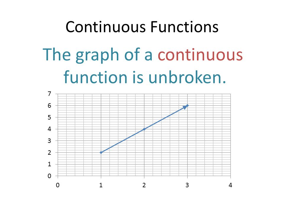 The graph of a continuous