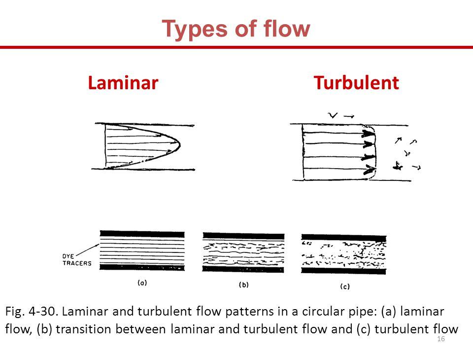 Types of flow Laminar Turbulent