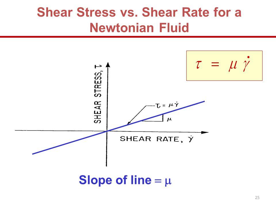 Shear Stress vs. Shear Rate for a Newtonian Fluid