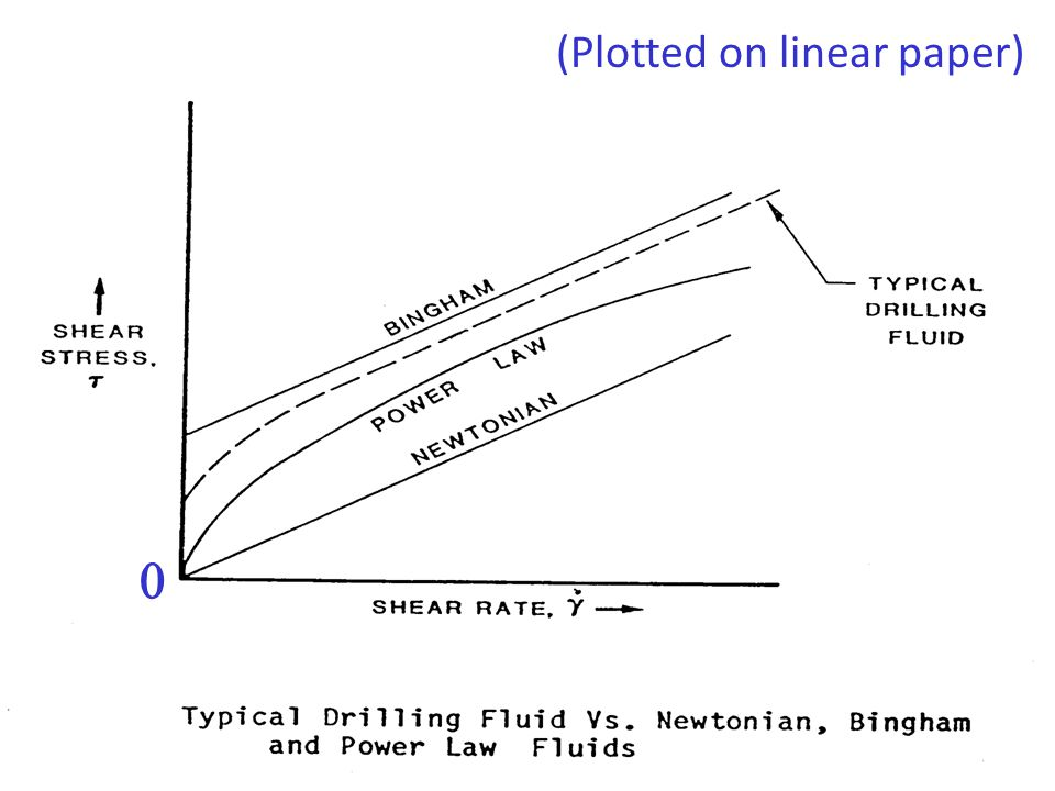 Typical Drilling Fluid Vs. Newtonian, Bingham and Power Law Fluids