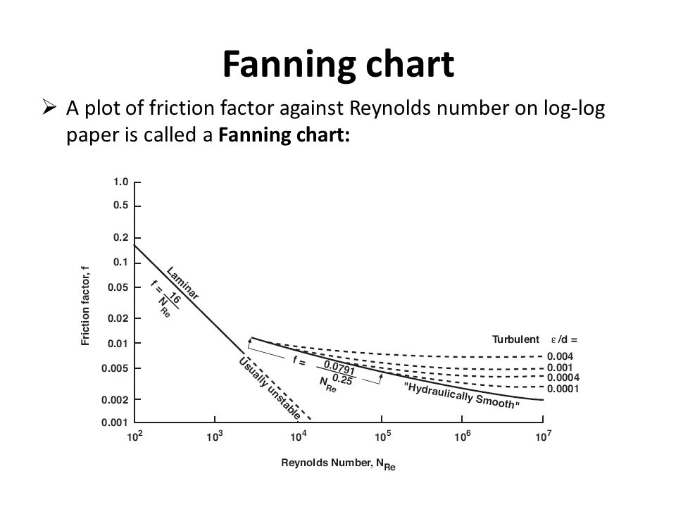 Fanning chart A plot of friction factor against Reynolds number on log-log paper is called a Fanning chart: