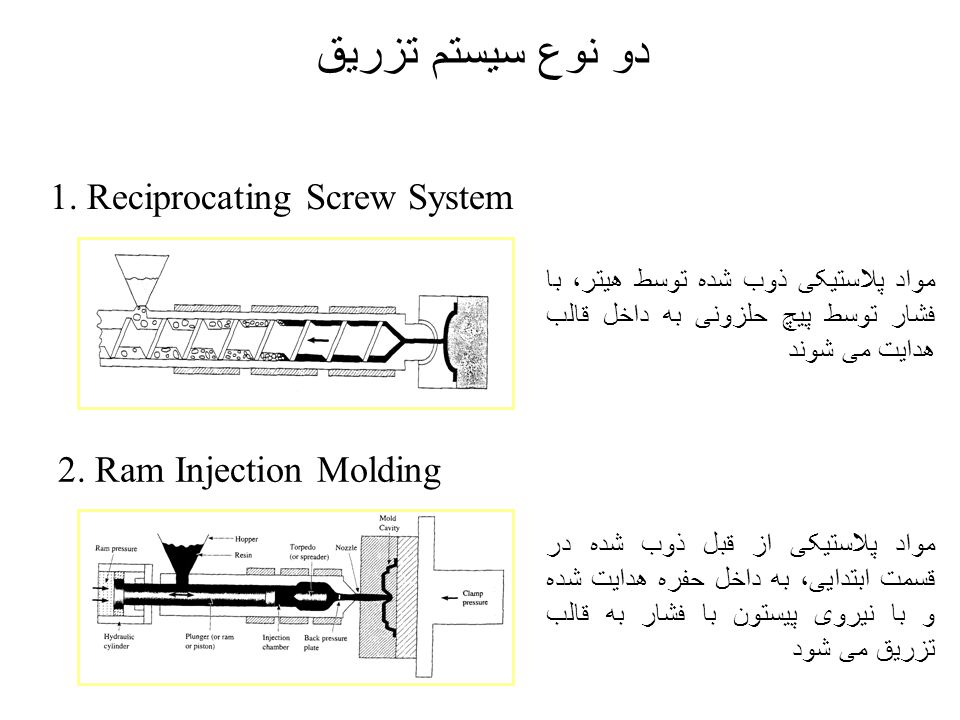 دو نوع سیستم تزریق 1. Reciprocating Screw System