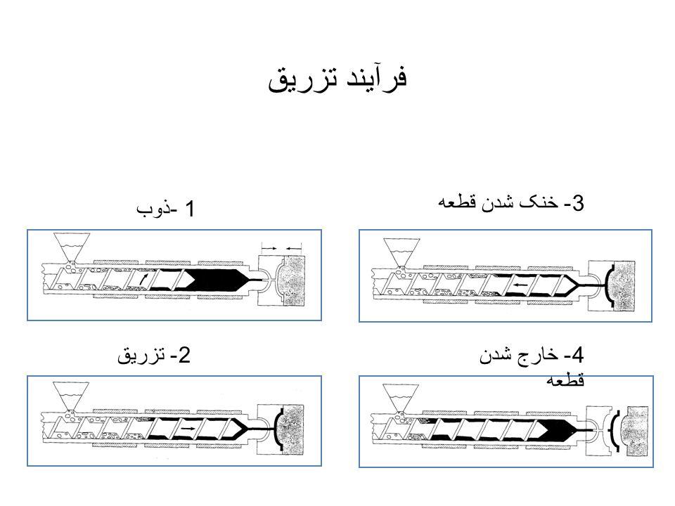 فرآیند تزریق 3- خنک شدن قطعه 1 -ذوب 2- تزریق 4- خارج شدن قطعه