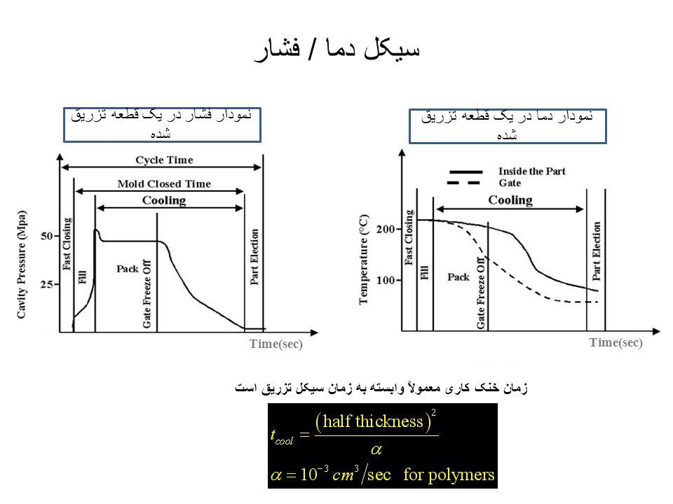 سیکل دما / فشار نمودار فشار در یک قطعه تزریق شده