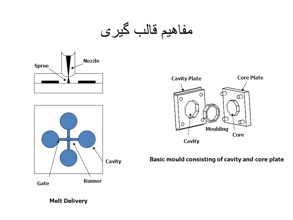 مفاهیم قالب گیری Basic mould consisting of cavity and core plate