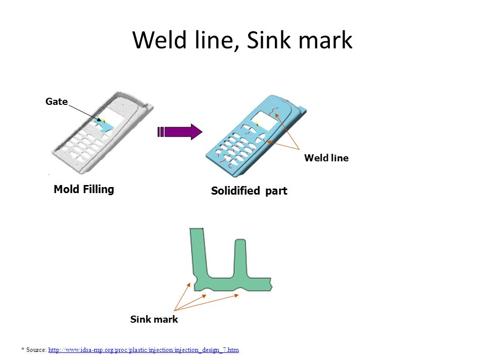 Weld line, Sink mark Mold Filling Solidified part Gate Weld line