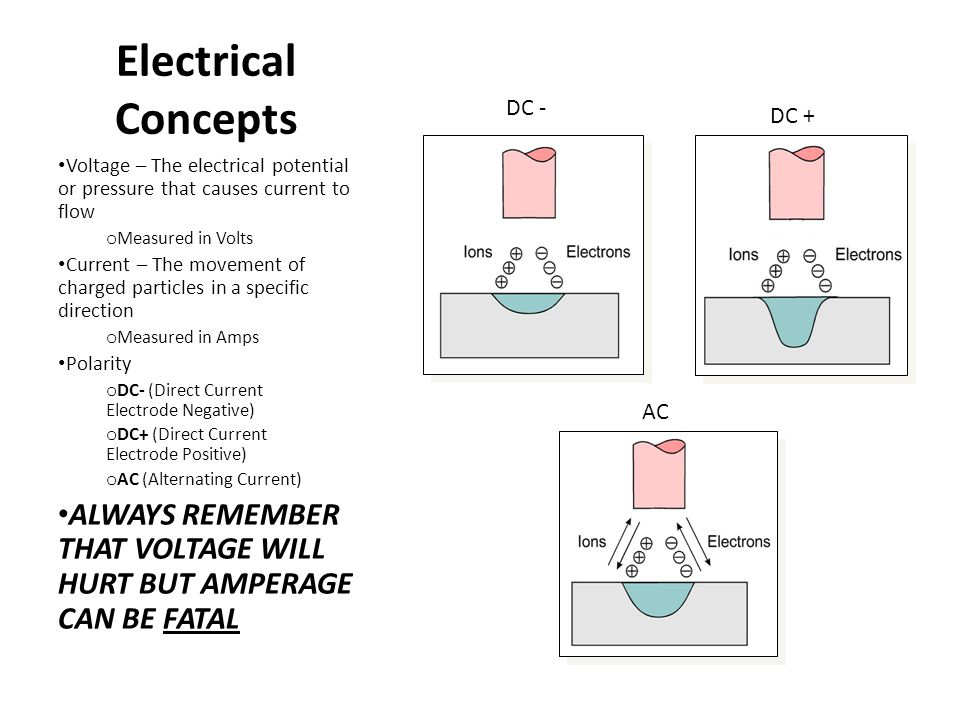 Electrical Concepts DC - DC + Voltage – The electrical potential or pressure that causes current to flow.