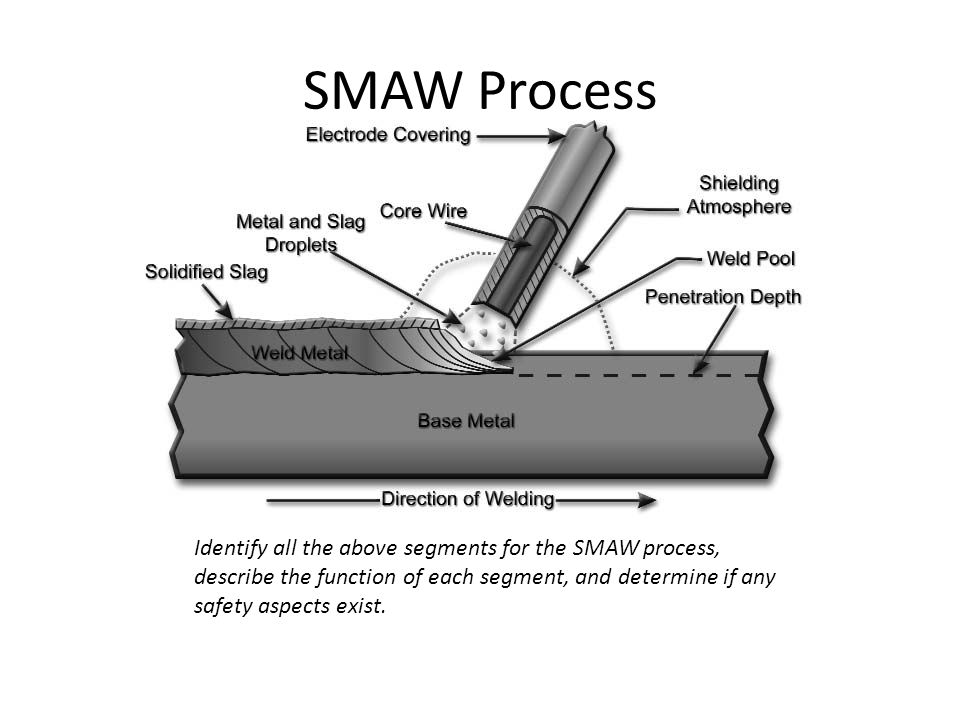 SMAW Process Identify all the above segments for the SMAW process, describe the function of each segment, and determine if any safety aspects exist.