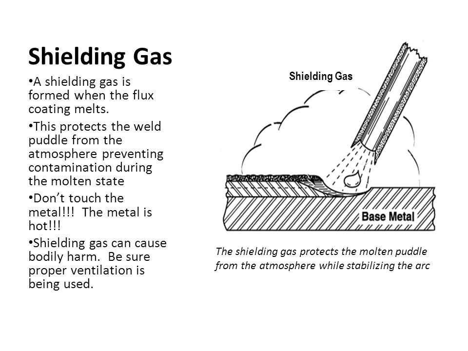 Shielding Gas A shielding gas is formed when the flux coating melts.