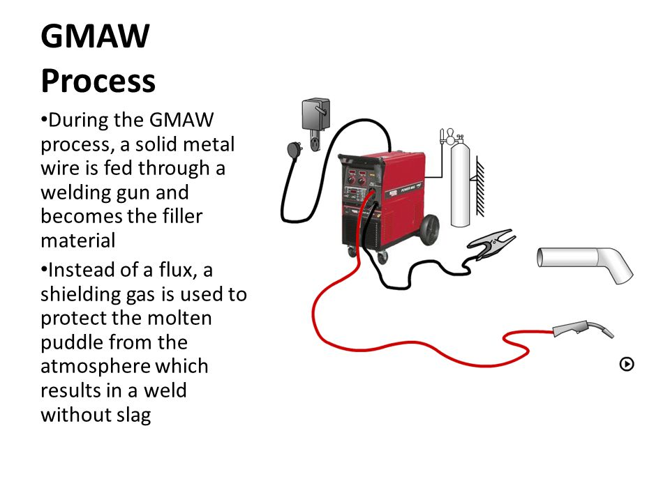 GMAW Process During the GMAW process, a solid metal wire is fed through a welding gun and becomes the filler material.