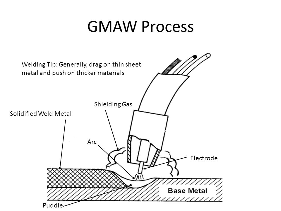 GMAW Process Welding Tip: Generally, drag on thin sheet metal and push on thicker materials. Shielding Gas.