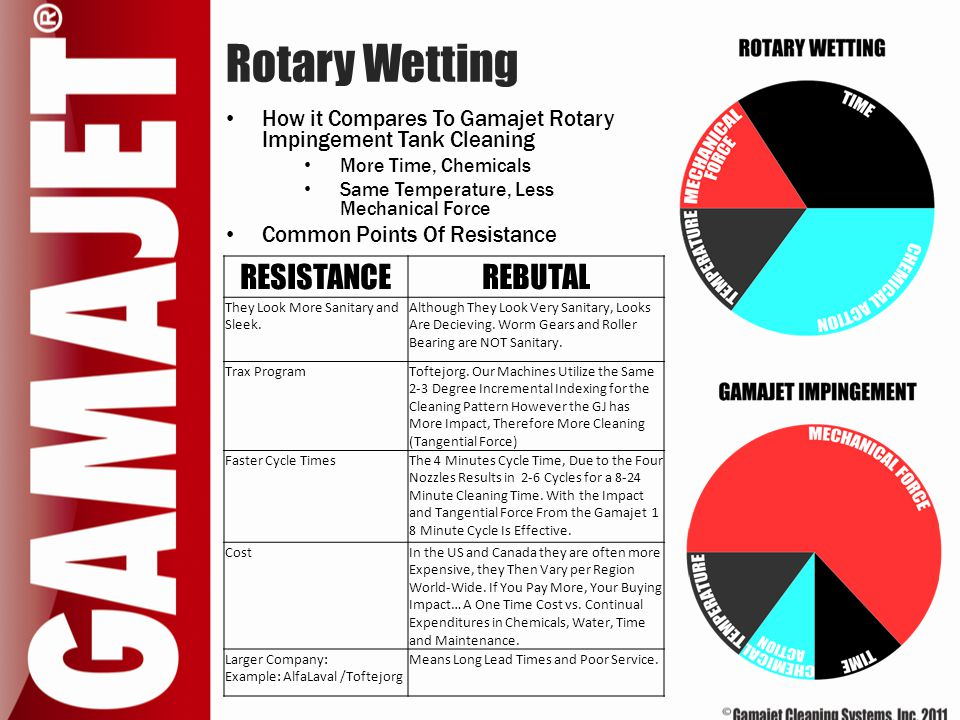 Rotary Wetting RESISTANCE REBUTAL