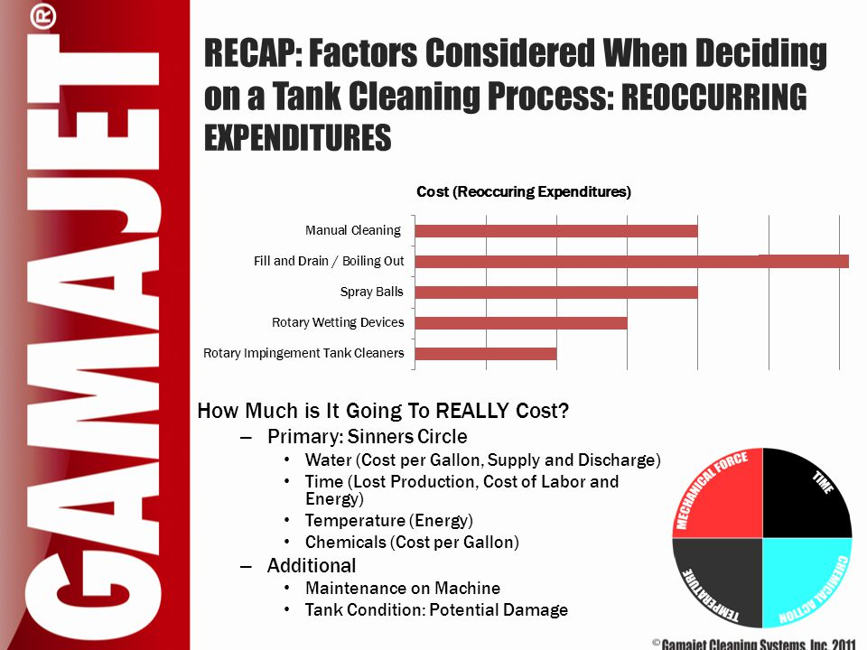 RECAP: Factors Considered When Deciding on a Tank Cleaning Process: REOCCURRING EXPENDITURES