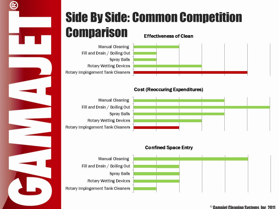 Side By Side: Common Competition Comparison
