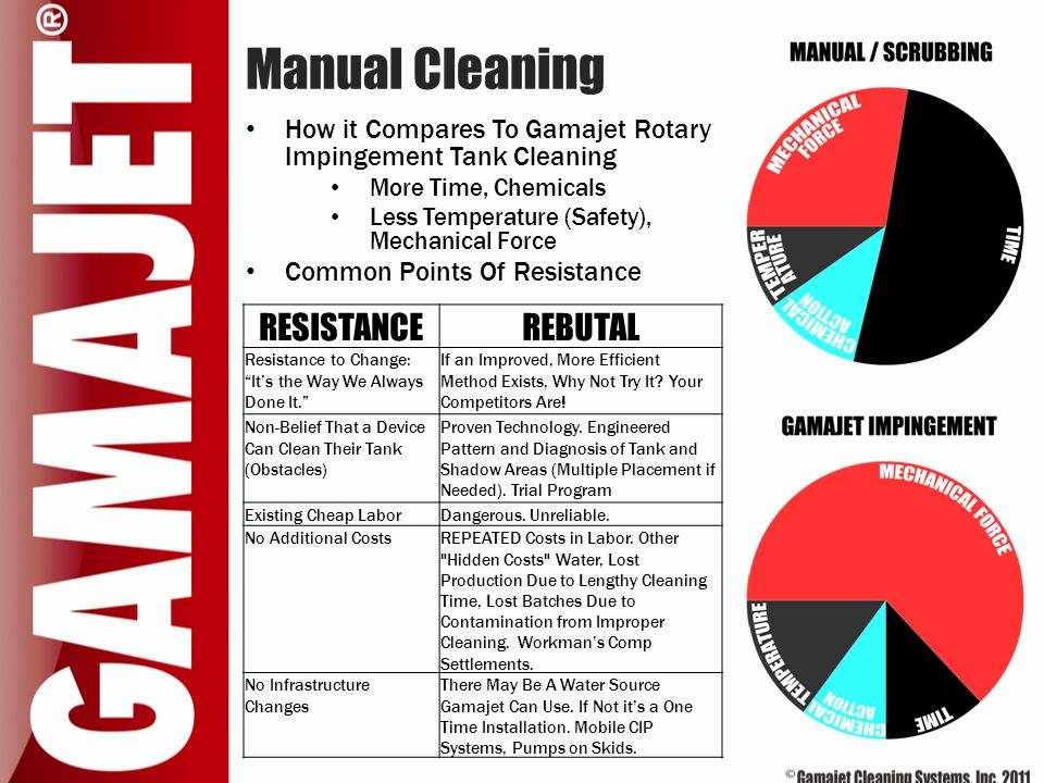 Manual Cleaning RESISTANCE REBUTAL