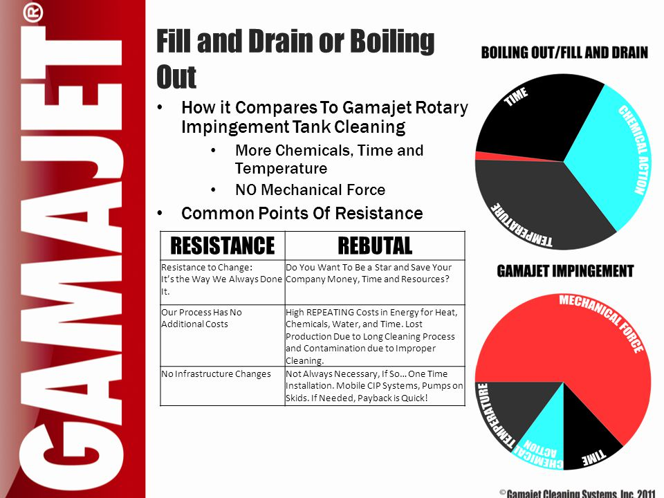 Fill and Drain or Boiling Out