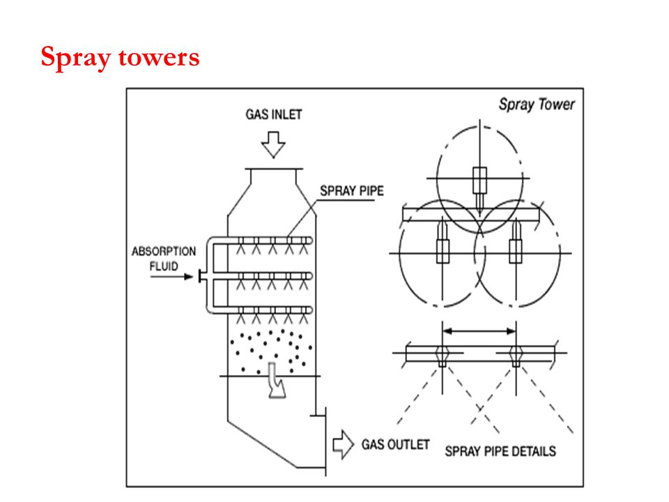 Spray towers