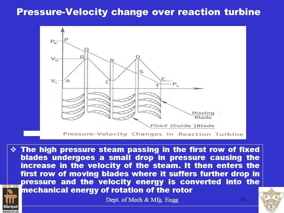 Pressure-Velocity change over reaction turbine