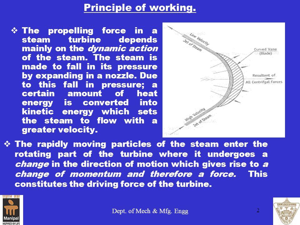 Principle of working.