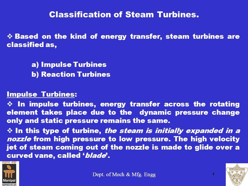 Classification of Steam Turbines.
