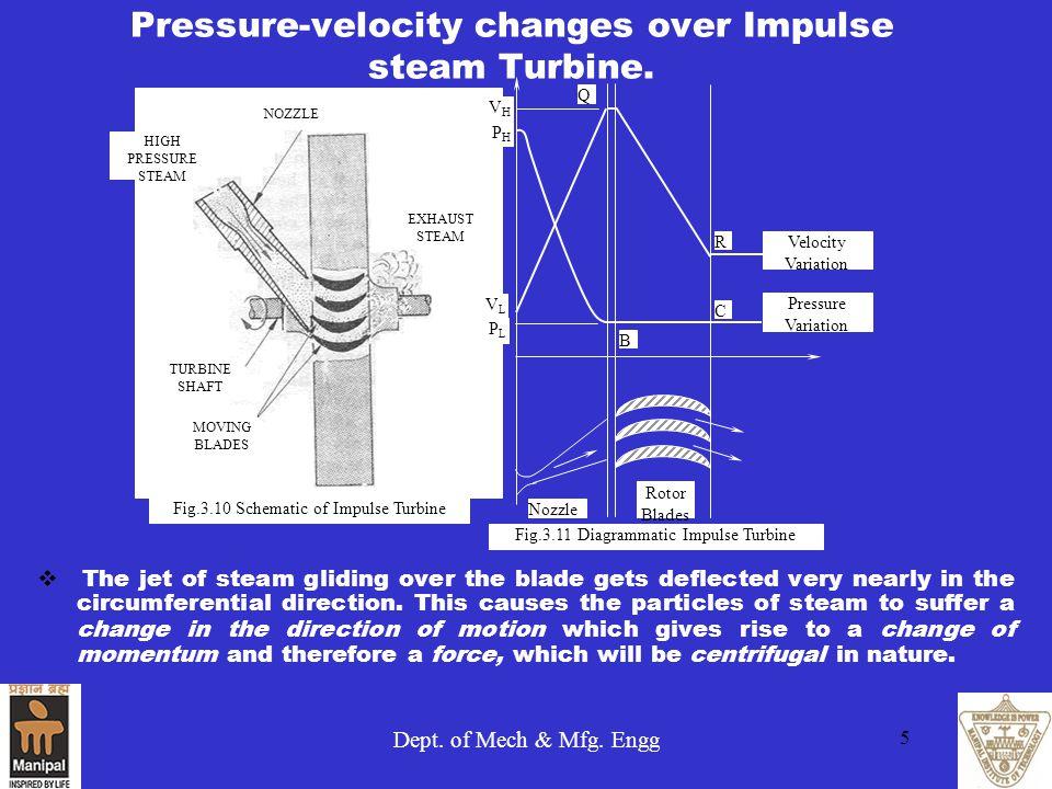 Pressure-velocity changes over Impulse steam Turbine.