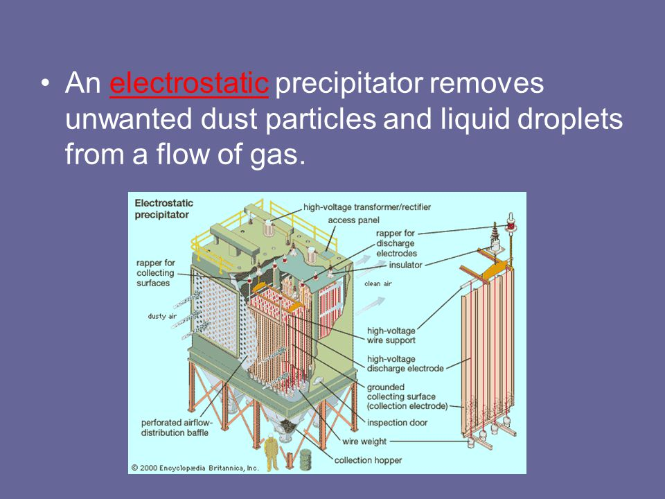 An electrostatic precipitator removes unwanted dust particles and liquid droplets from a flow of gas.