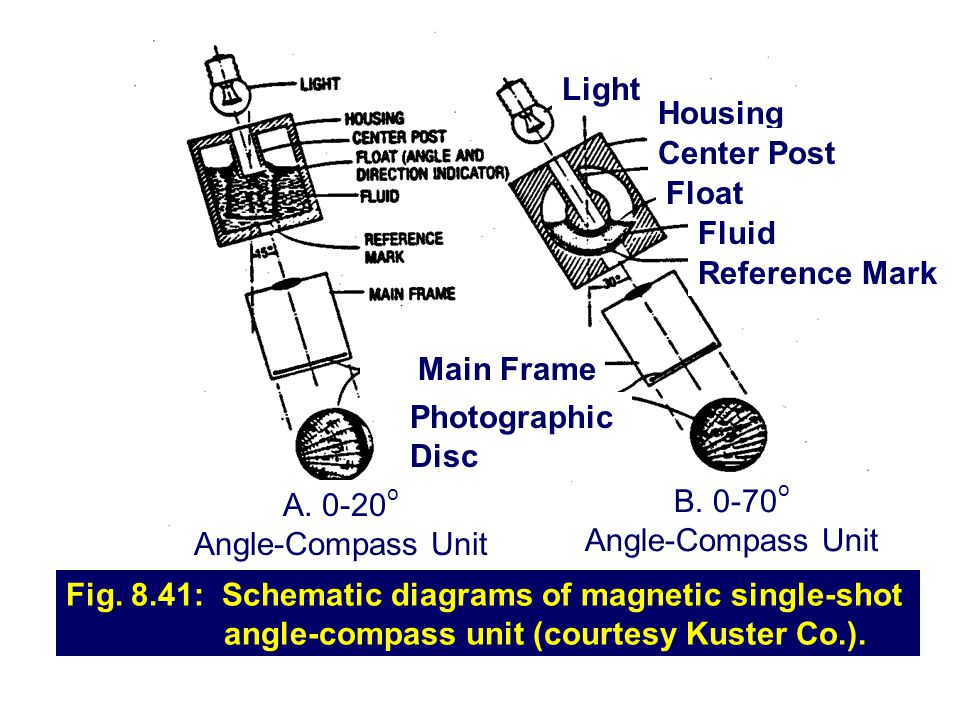 Light Housing. Center Post. Float. Fluid. Reference Mark. Main Frame. Photographic Disc. A. 0-20o.
