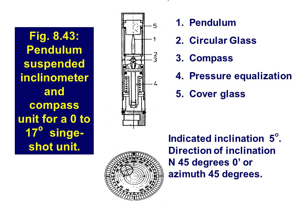 1. Pendulum 2. Circular Glass. 3. Compass. 4. Pressure equalization. 5. Cover glass.