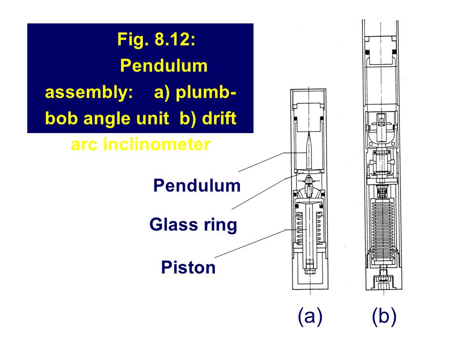 Fig. 8.12: Pendulum assembly: a) plumb- bob angle unit b) drift arc inclinometer