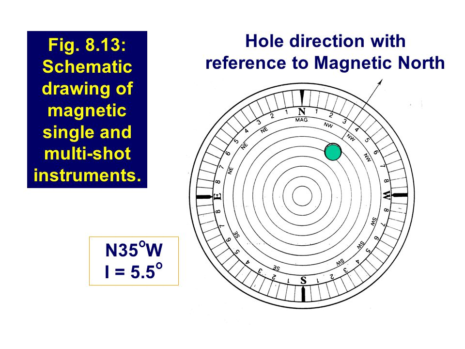 Hole direction with reference to Magnetic North
