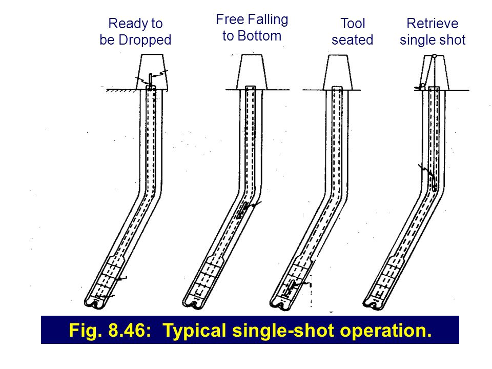 Fig. 8.46: Typical single-shot operation.