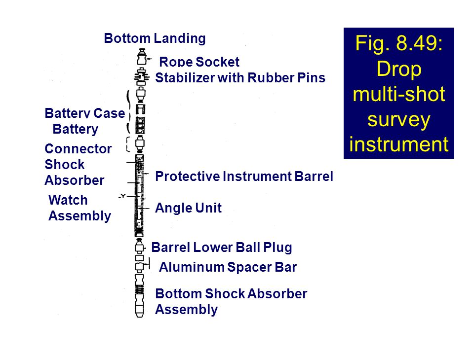 Fig. 8.49: Drop multi-shot survey instrument