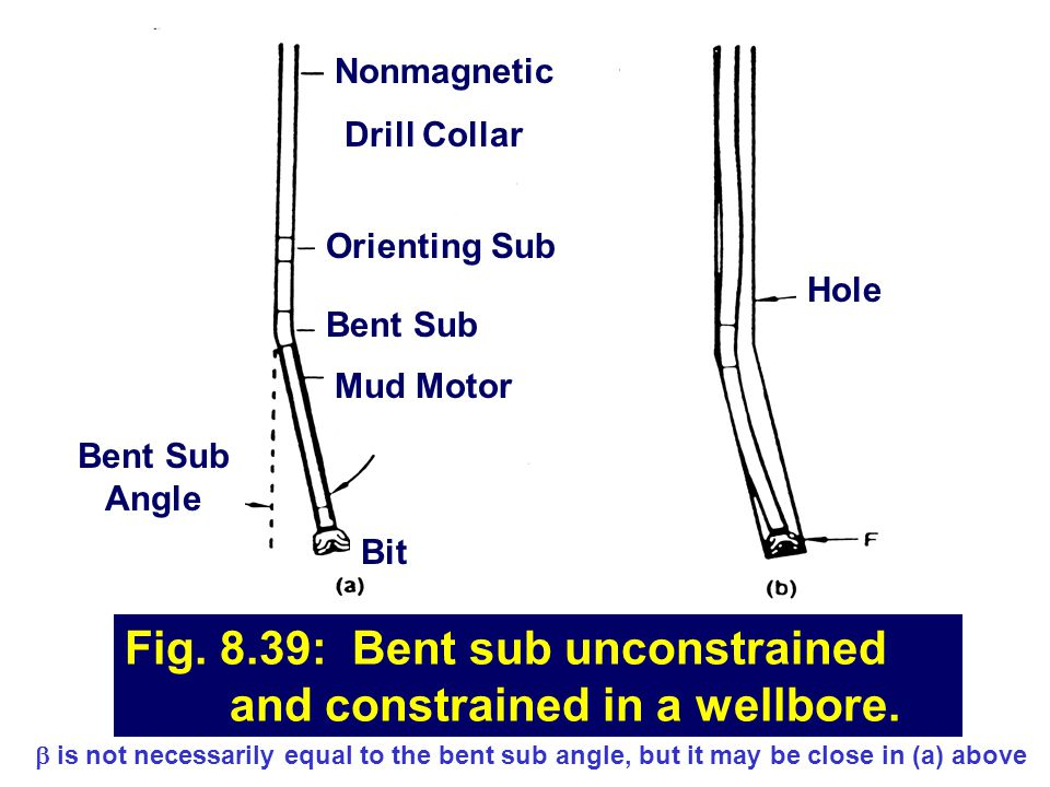 Fig. 8.39: Bent sub unconstrained and constrained in a wellbore.