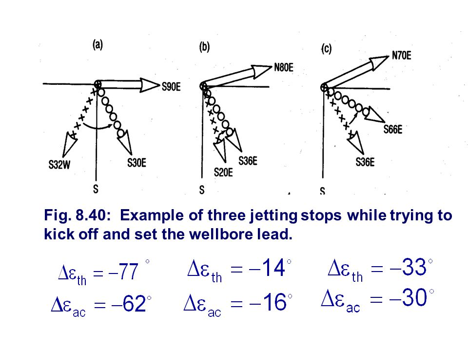 Fig. 8.40: Example of three jetting stops while trying to kick off and set the wellbore lead.