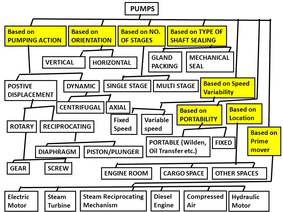 PUMPS Based on PUMPING ACTION Based on ORIENTATION