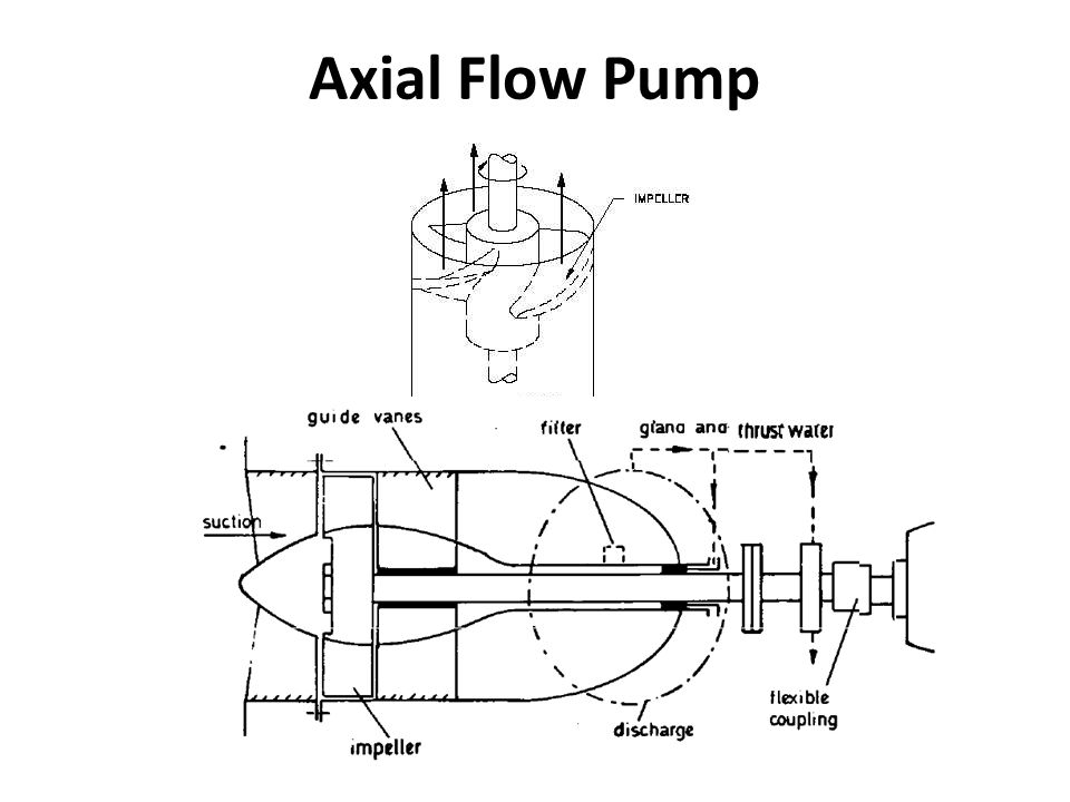 Axial Flow Goulds Pump Curves : Pumps and pumping theory ppt download