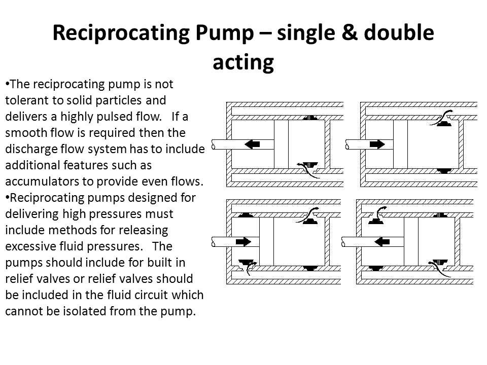 Reciprocating Pump – single & double acting